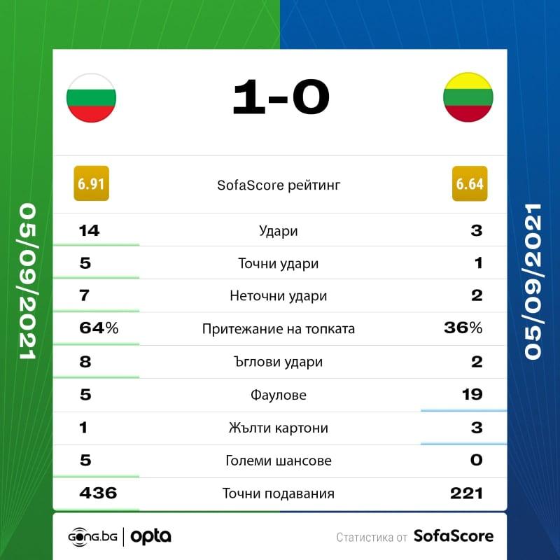 България Литва